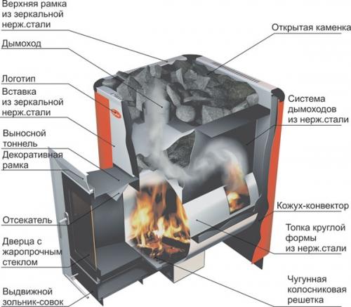 Банная печь Ермак Элит 12 под